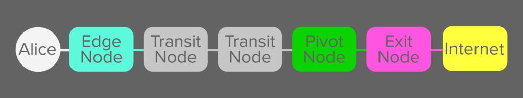 Lokinet exit nodes, Lokinet exit nodes: Onions gone wild